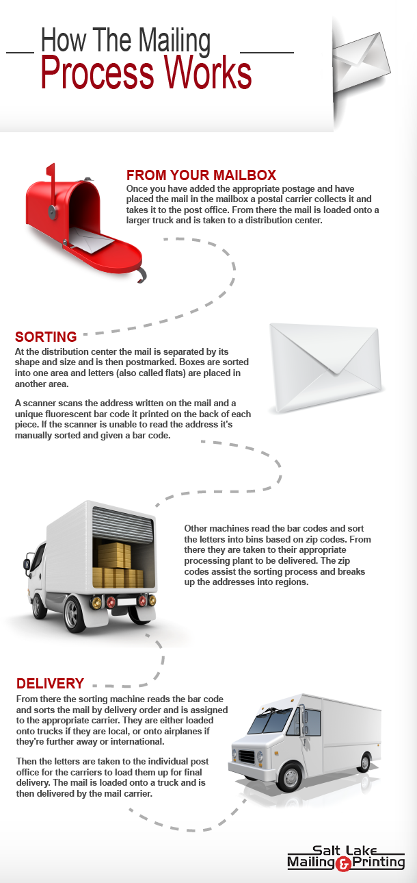chart showing the mailing process for direct mail and commercial mail